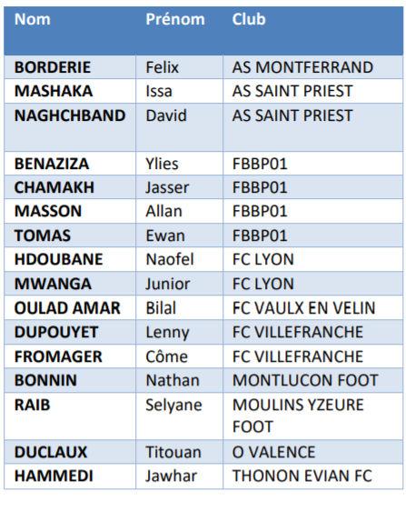 Interligues U16 - Découvrez la sélection LAURA Foot