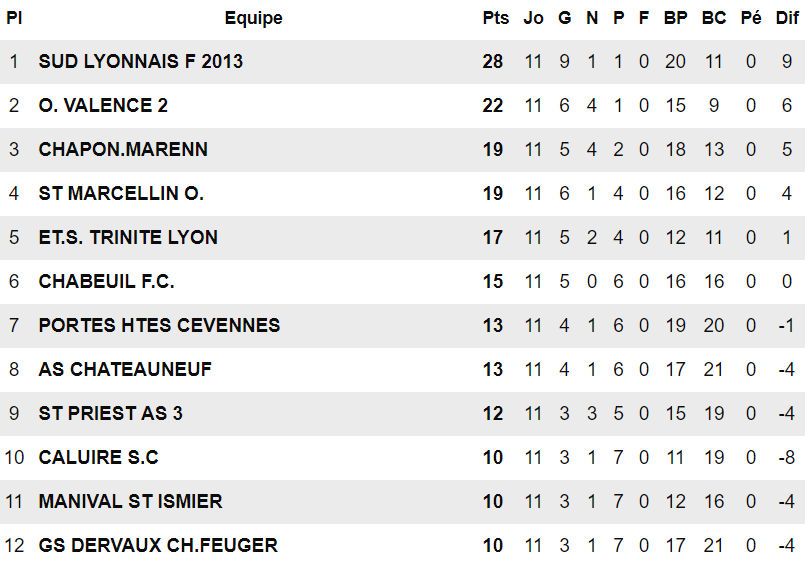 """Sud Lyonnais 2013 - V. LORI : """"CHAPONNAY-MARENNES aura plus à perdre que nous..."""""""