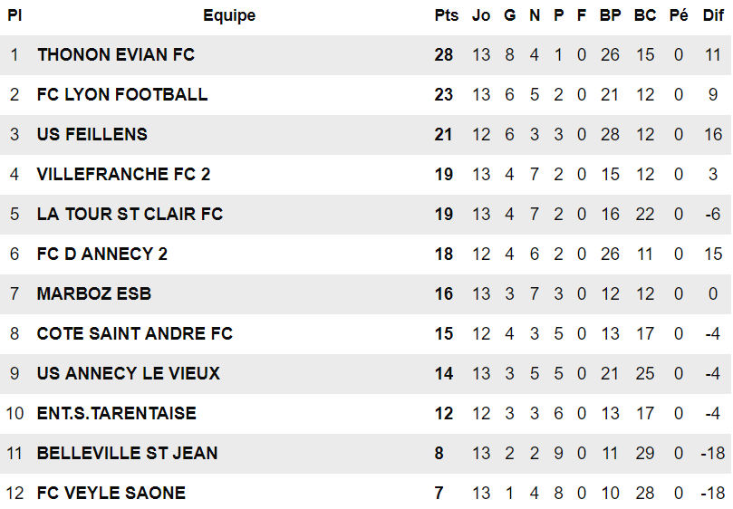 Trois questions Sport-protech.com – A. REA (FC Lyon) : « On va y aller avec les crocs… »