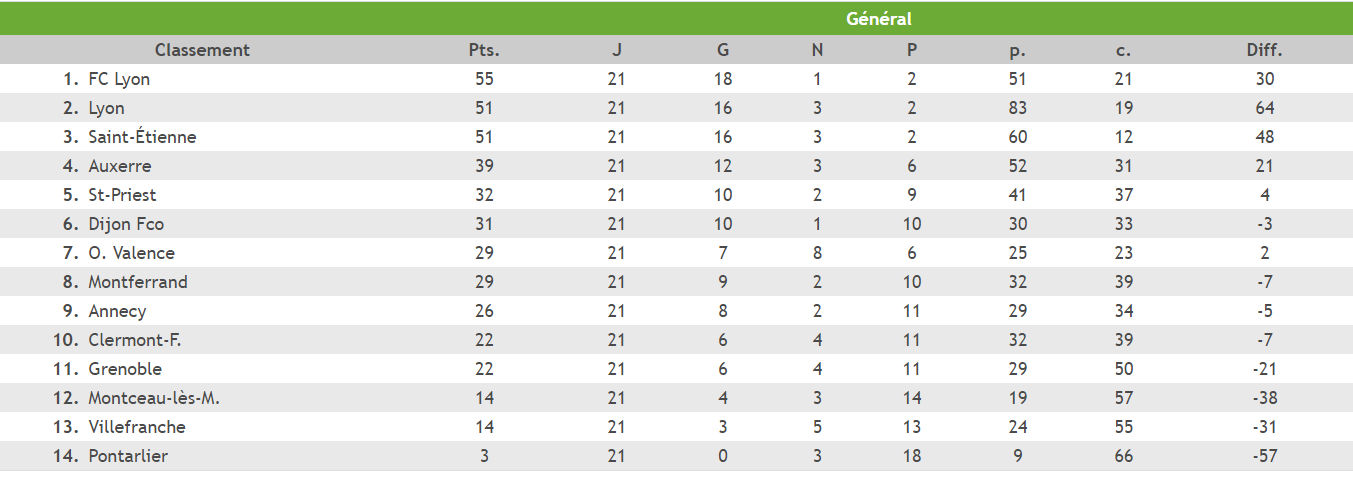 U17 Nationaux - Le FC LYON prend ses distances avant le derby