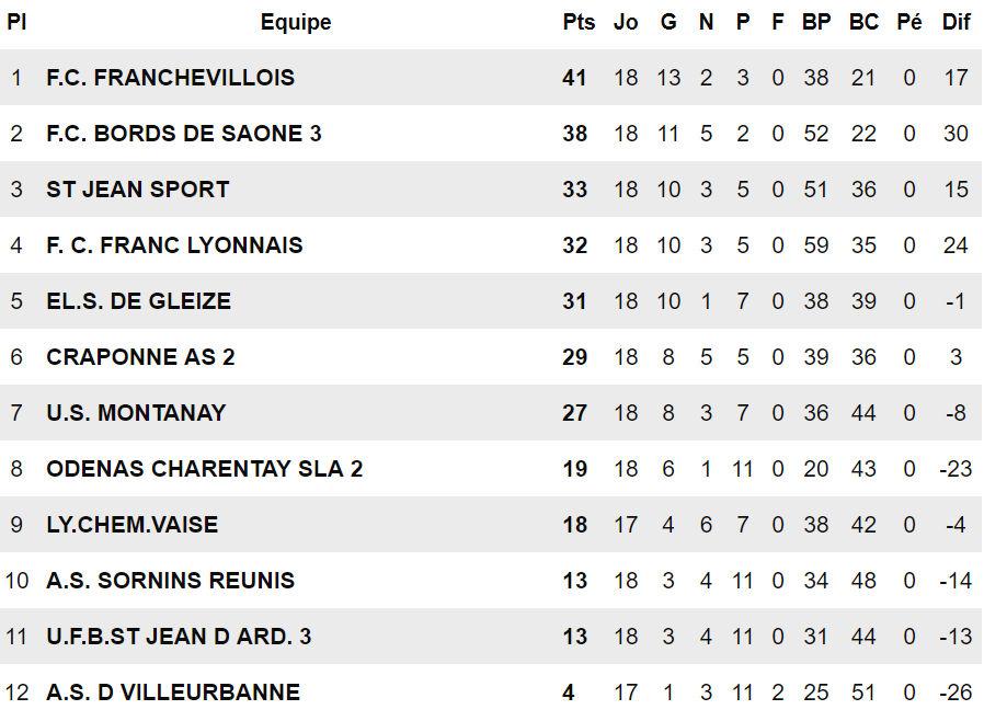 D3 (19ème journée) - La troisième équipe du FC BORDS de SAÔNE peut le faire