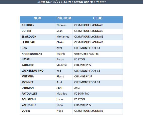 Interligues U15 Elite - La liste des joueurs convoqués
