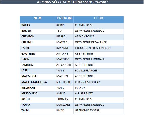 Interligues U15 Avenir - La liste des joueurs convoqués