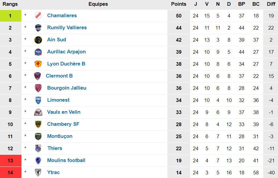 N3 (25ème journée) - La DUCH pour un podium, le FC LIMONEST-SAINT-DIDIER pour un top 5
