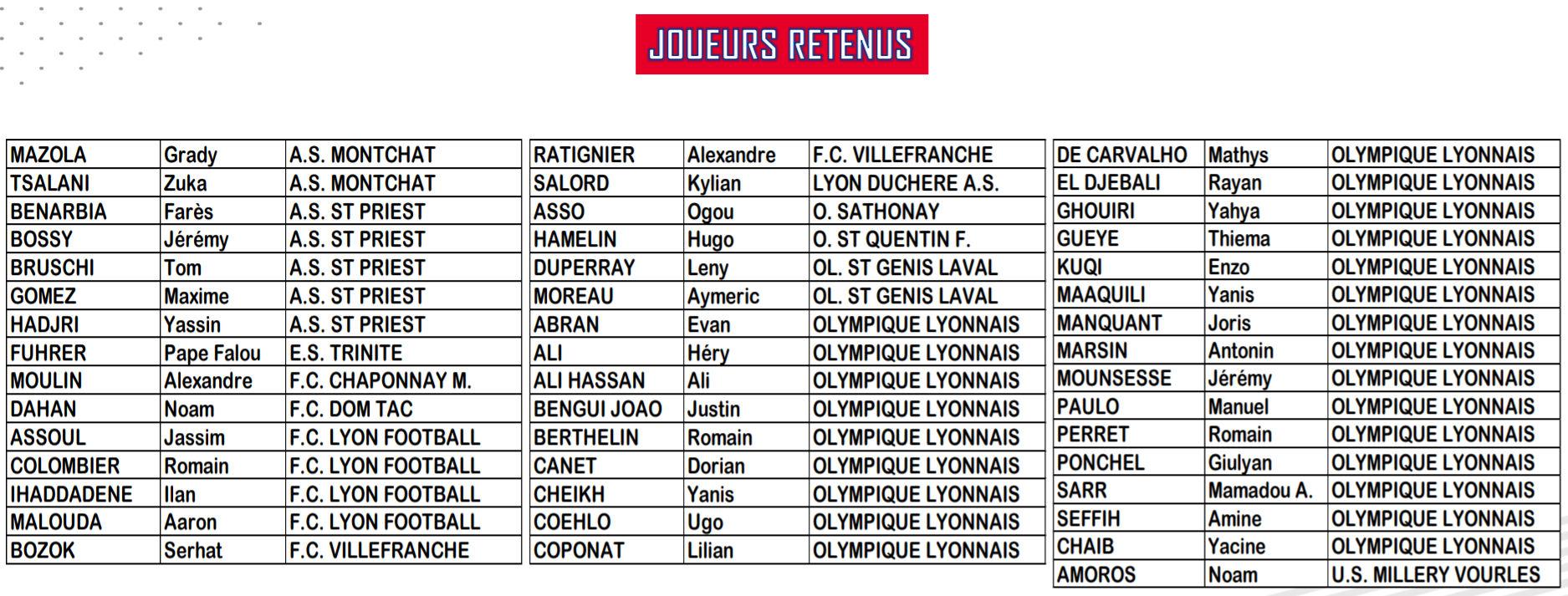 Détection DISTRICT - Les U14 retenus pour le rassemblement de CAILLOUX-sur-FONTAINES