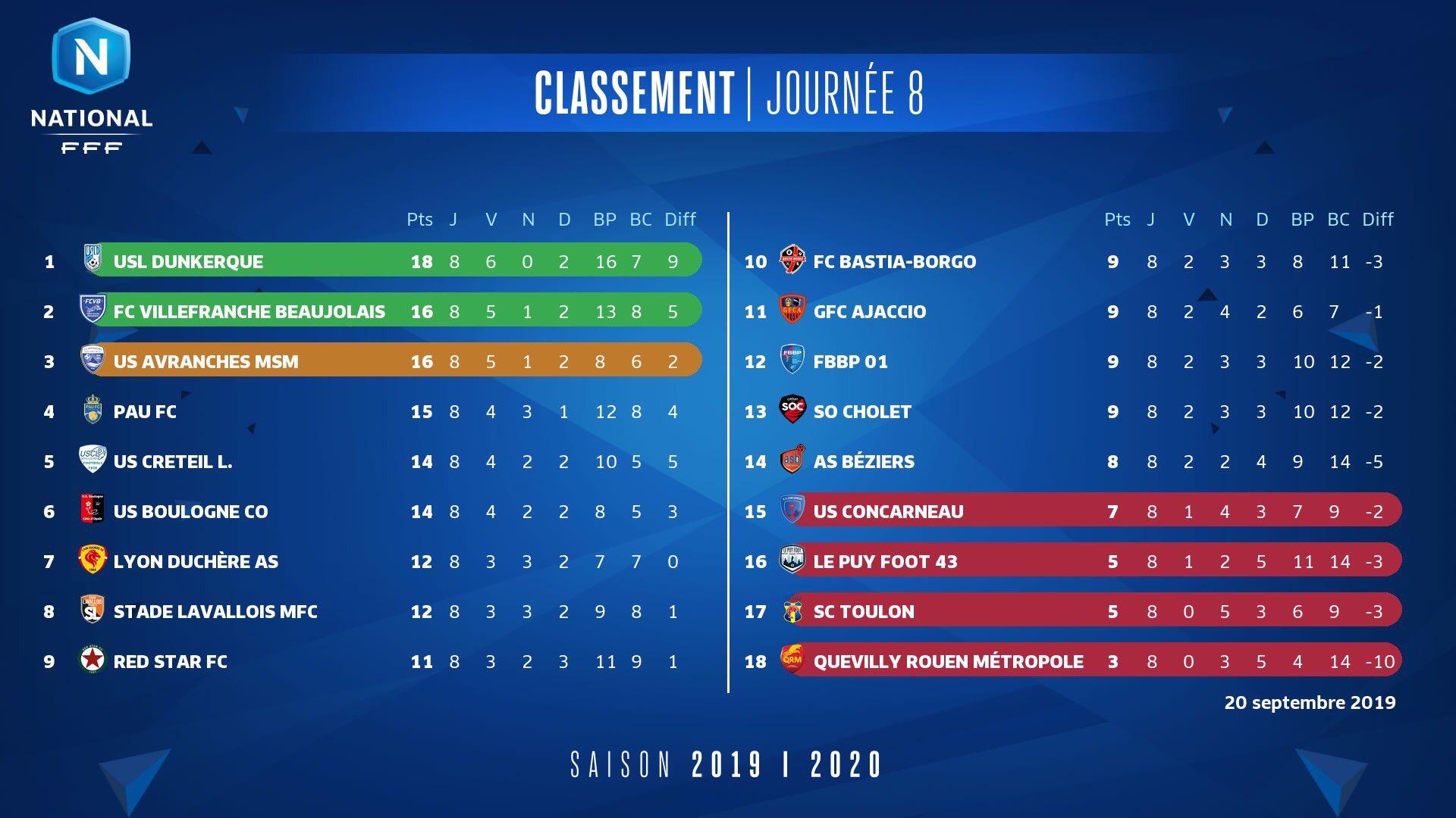Le point après la J8 du National : Villefranche perd la tête