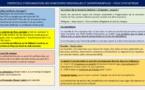 La Laura Foot communique le protocole de reprise des compétitions régionales et départementales